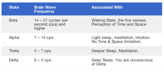 brain waves chart